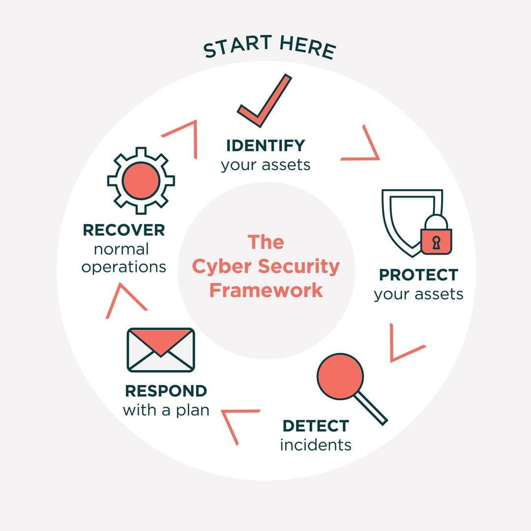 The Cyber Security Framework, 5 Steps
