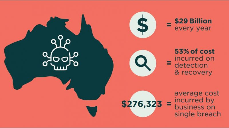 Cyber Crime costs to Australian SMBs in 2021
