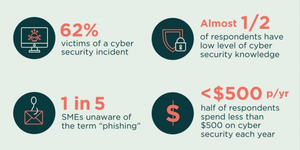 The ACSC conducted a cybersecurity survey for small business in November 2020. This survey concluded that 62% of the respondents, which included small and medium businesses, had experienced a cyber security incident.