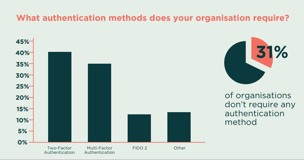 Over 30% of Australian businesses do not require any MFA or authentication method to protect them from a cyber attack