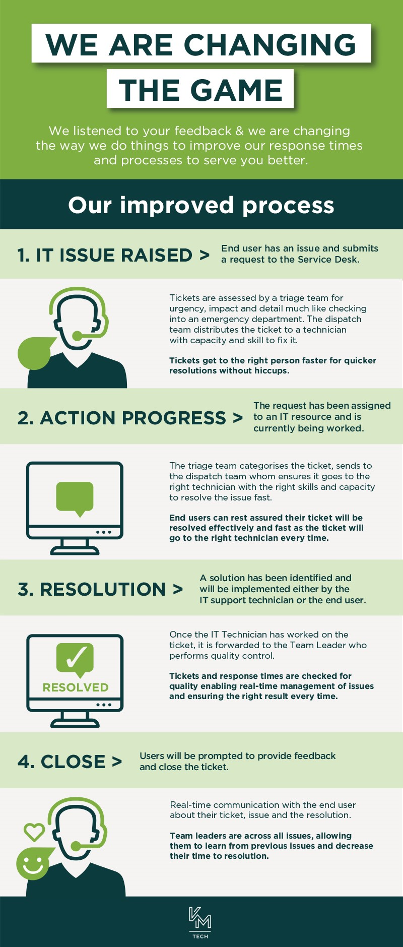 Our IT Service desk is committed to provding exceptional customer service infographic